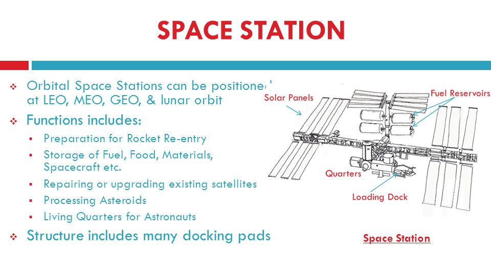 SPACE STATION Orbital Space Stations can be positioned at LEO, MEO, GEO, & lunar orbit Functions includes: Preparation for Rocket Re-entry Storage of Fuel, Food, Materials, Spacecraft etc.