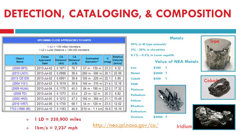 DETECTION, CATALOGING, & COMPOSITION 1 LD = 238,900 miles 1km/s = 2,237 mph http://neo.jpl.nasa.gov/ca/ Iron Cobalt Iridium