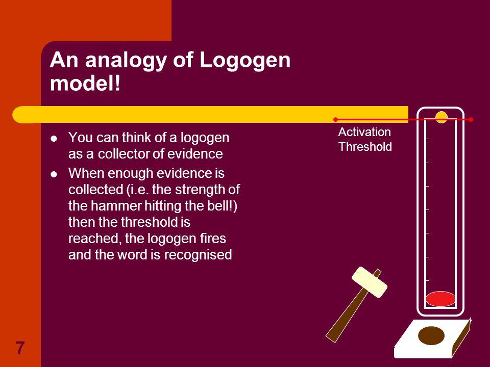 6 Mortons (1969, 1979) logogen System LOGOGENS as word detectors c.f.