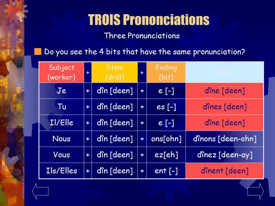 TROIS Prononciations Three Pronunciations Lets try it with dîner: Subject (worker) + Stem (drill) + Ending (bit) Result Je+dîn [deen]+e [-]dîne [deen] Tu+dîn [deen]+es [-]dînes [deen] Il/Elle+dîn [deen]+e [-]dîne [deen] Nous+dîn [deen]+ons[ohn]dînons [deen-ohn] Vous+dîn [deen]+ez[eh]dînez [deen-ay] Ils/Elles+dîn [deen]+ent [-]dînent [deen]