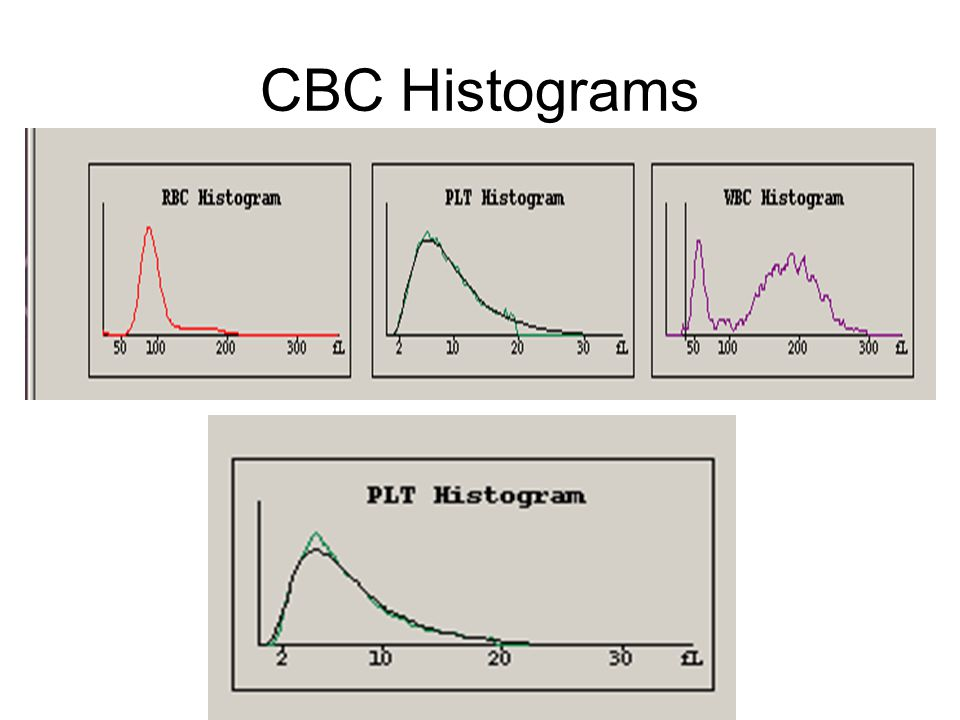 CBC Histograms