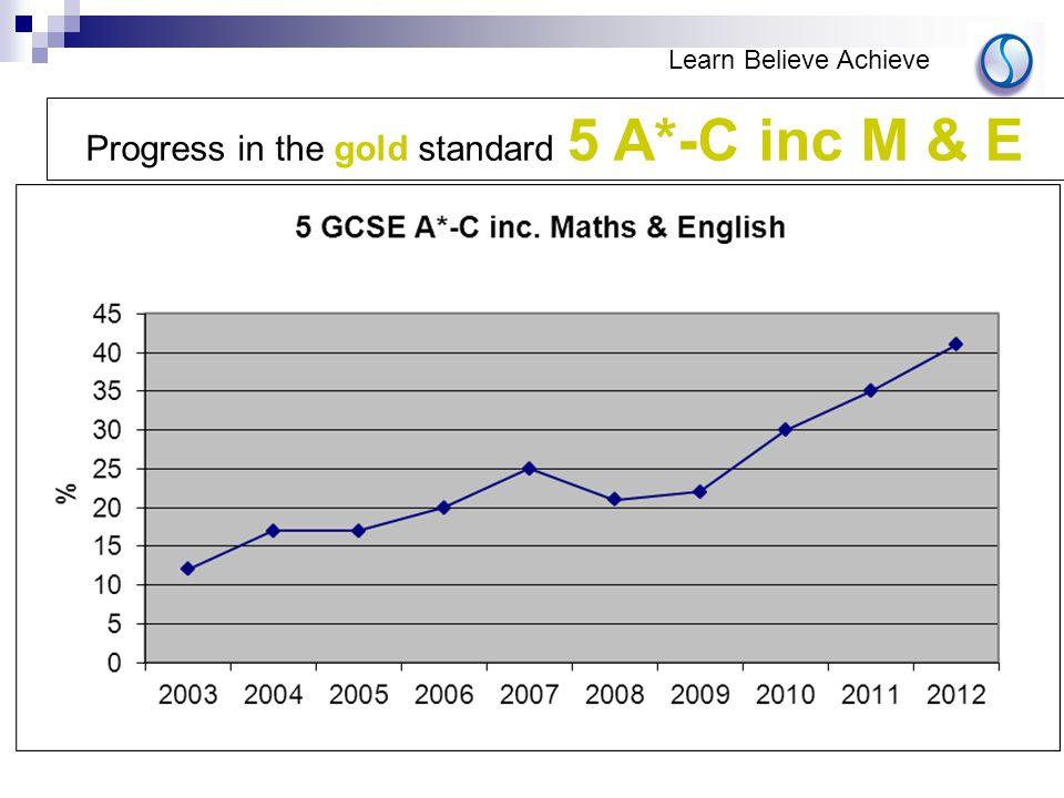 Progress in the gold standard 5 A*-C inc M & E Learn Believe Achieve
