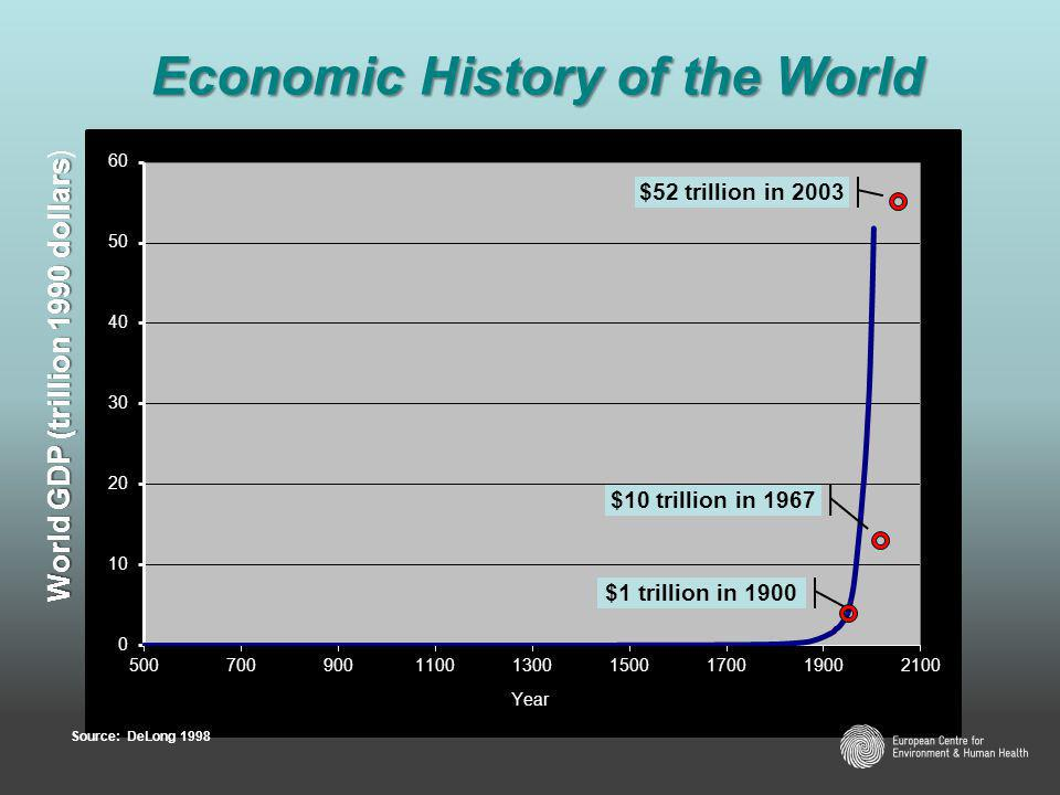 $1 trillion in 1900 $10 trillion in 1967 $52 trillion in 2003 World GDP (trillion 1990 dollars World GDP (trillion 1990 dollars) Source: DeLong 1998 Economic History of the World