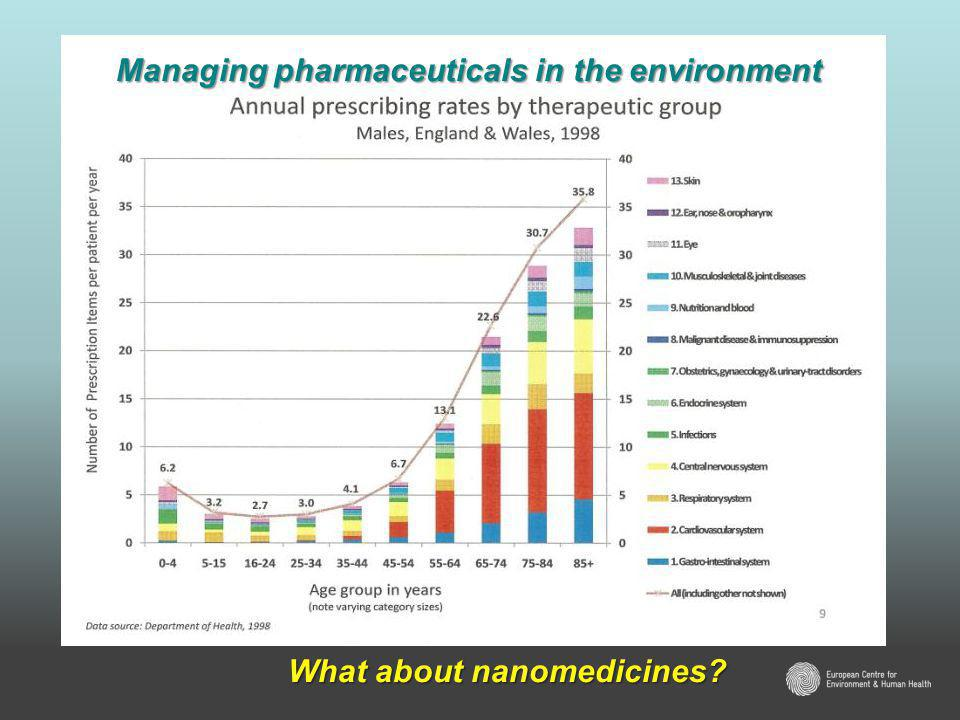 Managing pharmaceuticals in the environment What about nanomedicines