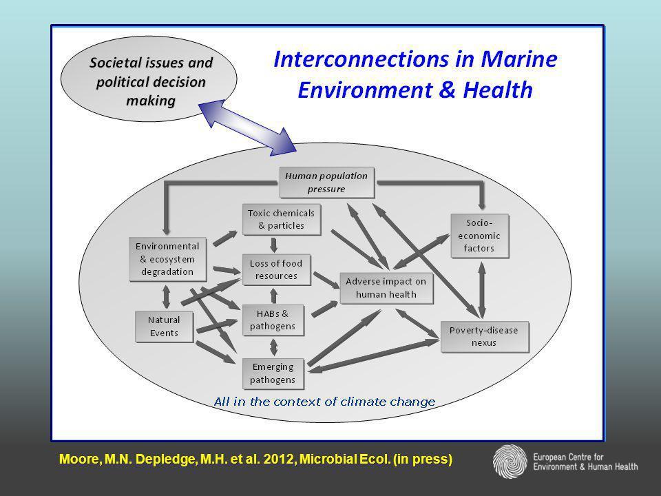 Moore, M.N. Depledge, M.H. et al. 2012, Microbial Ecol. (in press)