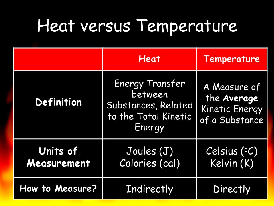 Heat versus Temperature HeatTemperature Definition Energy Transfer between Substances, Related to the Total Kinetic Energy Average A Measure of the Av