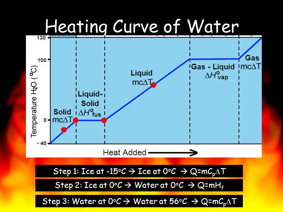 Heating Curve of Water Step 1: Ice at -15 o C Ice at 0 o C Q=mC p T Step 2: Ice at 0 o C Water at 0 o C Q=mH f Step 3: Water at 0 o C Water at 56 o C