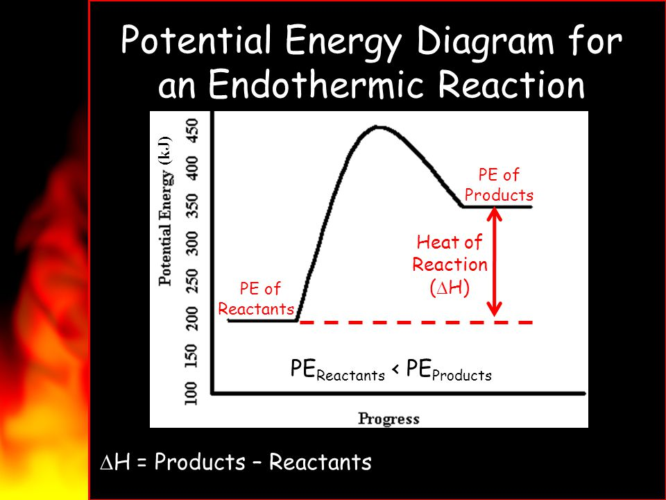 Potential Energy Diagram for an Endothermic Reaction PE of Reactants PE of Products Heat of Reaction ( H) H = Products – Reactants = 350kJ – 200kJ = 1