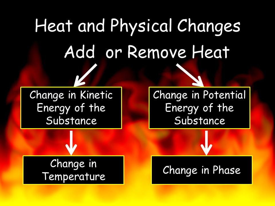 Heat and Physical Changes Add or Remove Heat Change in Kinetic Energy of the Substance Change in Potential Energy of the Substance Change in Temperatu