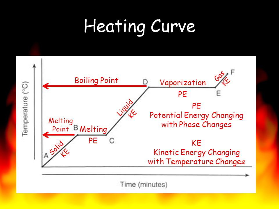 Heating Curve Boiling Point Melting Point Solid Liquid Gas Vaporization Melting PE Potential Energy Changing with Phase Changes KE Kinetic Energy Chan