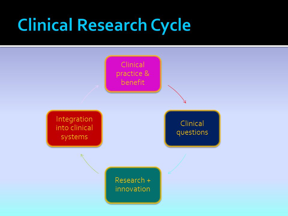 Clinical practice & benefit Clinical questions Research + innovation Integration into clinical systems
