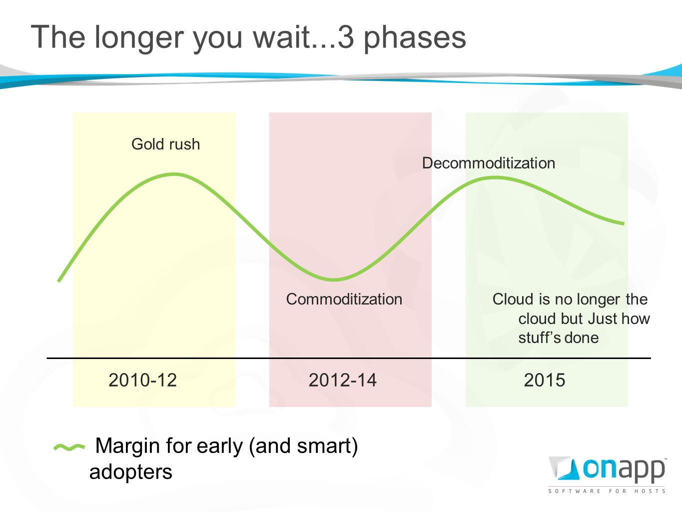Gold rush The longer you wait...3 phases Commoditization Decommoditization 2010-122012-142015 Cloud is no longer the cloud but Just how stuffs done Ma