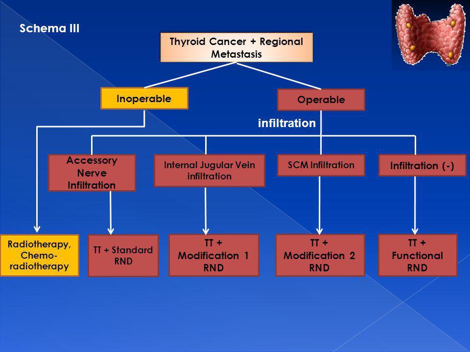 Inoperable Operable Accessory Nerve Infiltration Internal Jugular Vein infiltration SCM Infiltration Infiltration (-) Radiotherapy, Chemo- radiotherapy TT + Functional RND TT + Modification 2 RND TT + Modification 1 RND TT + Standard RND Thyroid Cancer + Regional Metastasis infiltration Schema III