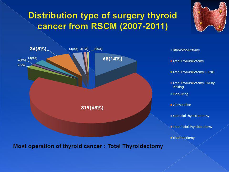 Most operation of thyroid cancer : Total Thyroidectomy