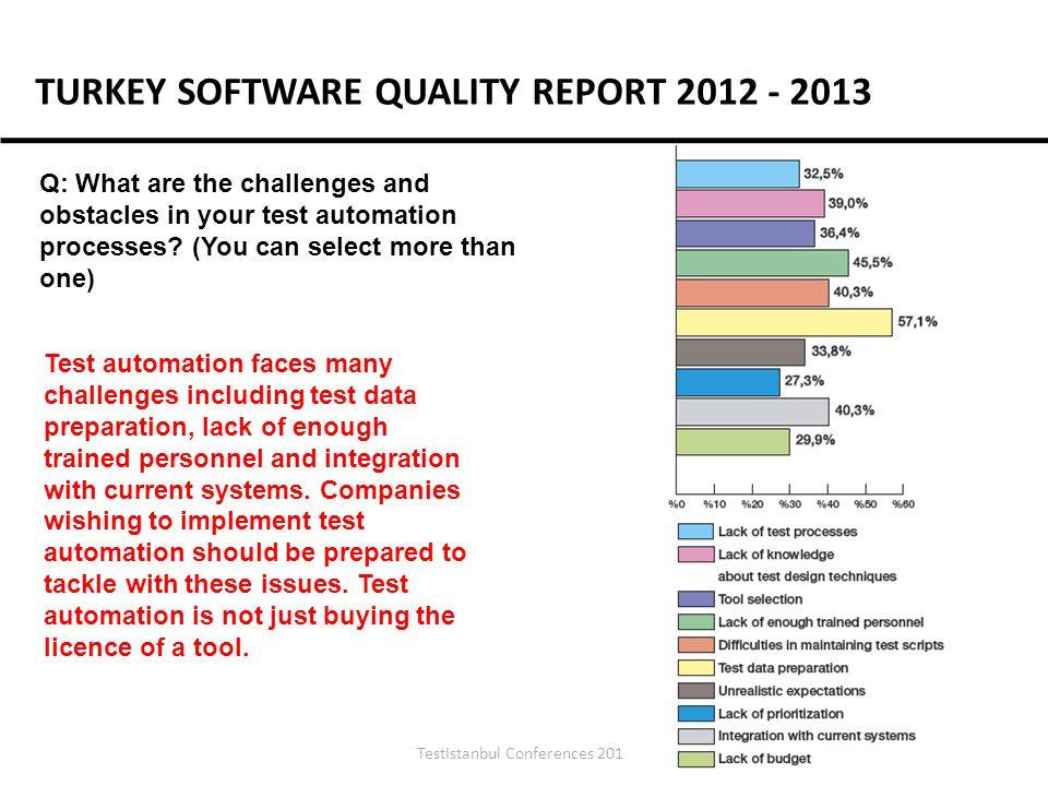 TestIstanbul Conferences 2012 Q: What are the challenges and obstacles in your test automation processes.