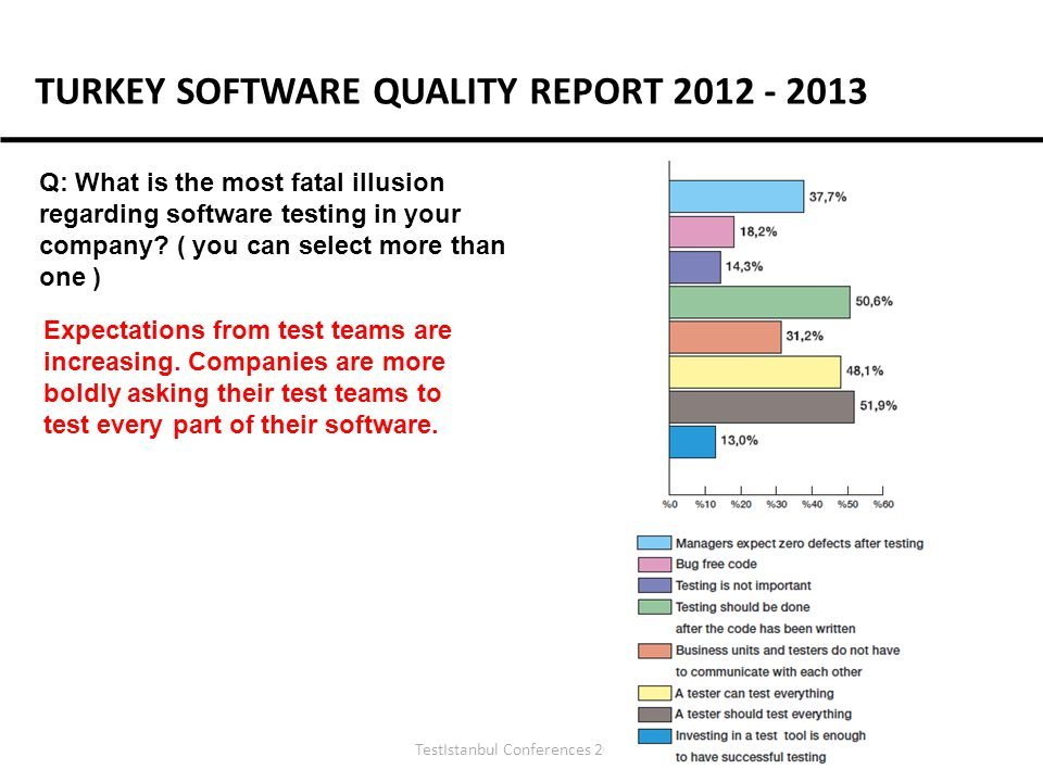 TestIstanbul Conferences 2012 Q: What is the most fatal illusion regarding software testing in your company.