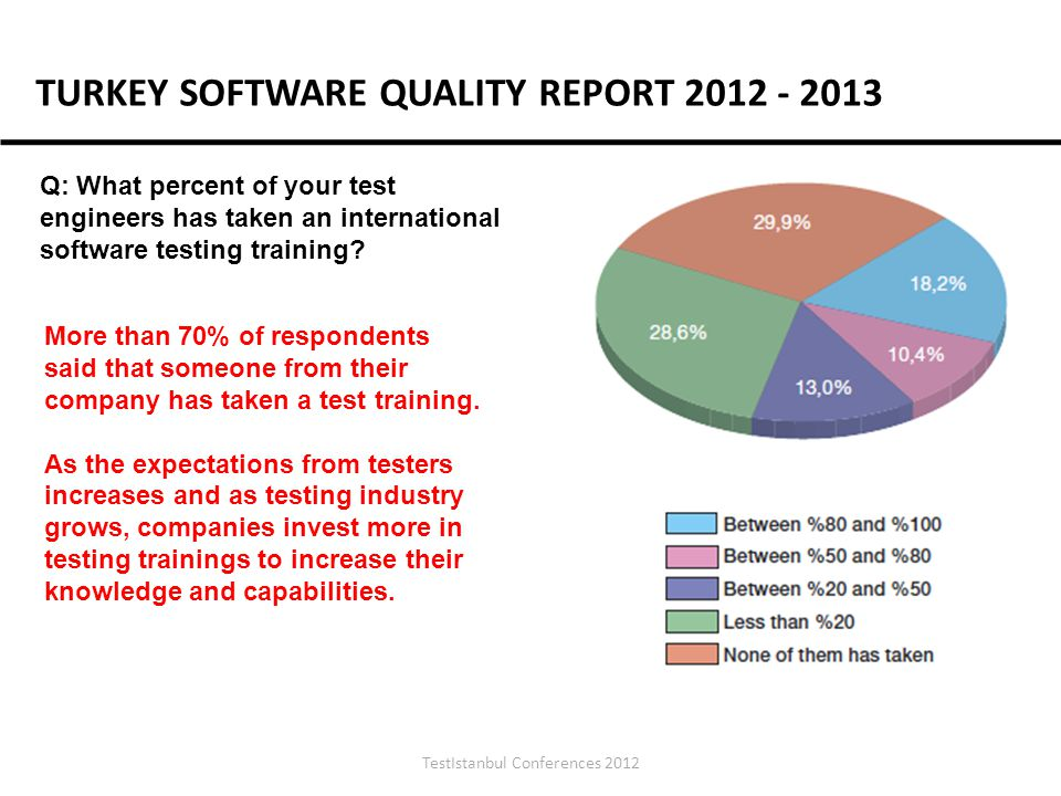 TestIstanbul Conferences 2012 Q: What percent of your test engineers has taken an international software testing training.