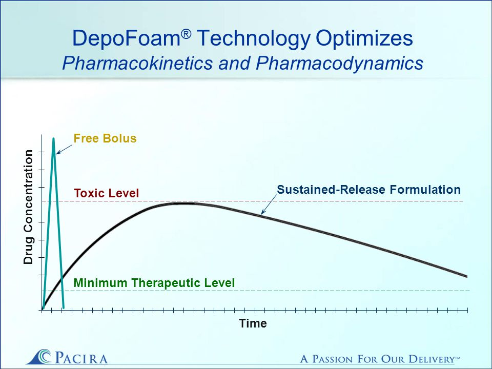 DepoBupivacaine Commercial Strategy is On Track Launch in the US with Pacira Commercial Resources –Extensive clinical and commercial experience in acute care markets, history of success including many blockbuster brands – Versed, Zantac/IV, Rocephin, Angiomax, Seroquel, Oxycontin –Marketing and Sales Team who launched Angiomax vs Heparin in percutaneous coronary angioplasty –Concentrated market <1,000 hospitals perform 70% of targeted surgical procedures In-patient and out-patient opportunity to replace opioid therapy (IV and PCA) for enhanced patient care and improved economics Partner in the European Union and ROW –Currently partnered with Maruho in Japan