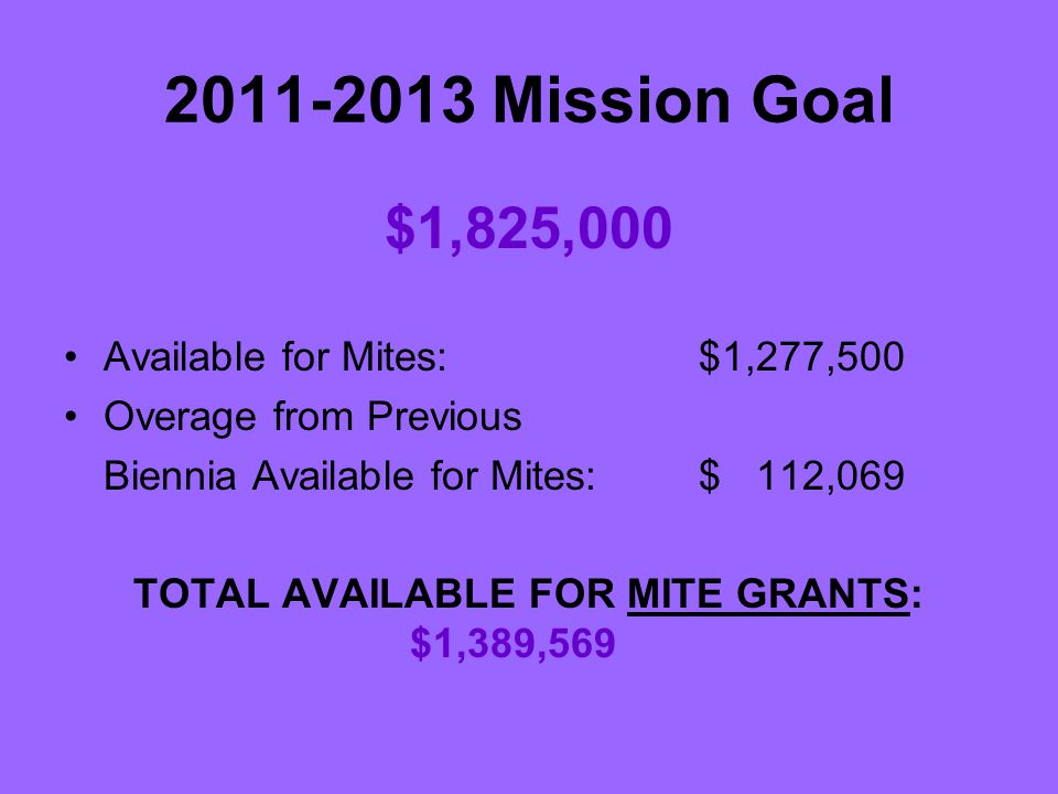 2011-2013 Mission Goal $1,825,000 Available for Mites: $1,277,500 Overage from Previous Biennia Available for Mites: $ 112,069 TOTAL AVAILABLE FOR MITE GRANTS: $1,389,569