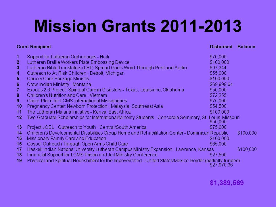 Mission Grants 2011-2013 Grant RecipientDisbursedBalance 1Support for Lutheran Orphanages - Haiti$70,000 2Lutheran Braille Workers Plate Embossing Device$100,000 3Lutheran Bible Translators (LBT) Spread God s Word Through Print and Audio$97,344 4Outreach to At-Risk Children - Detroit, Michigan$55,000 5Cancer Care Package Ministry $100,000 6Crow Indian Ministry - Montana$69,999.64 7Exodus 2:6 Project: Spiritual Care in Disasters - Texas, Louisiana, Oklahoma$50,000 8Children s Nutrition and Care - Vietnam$72,255 9Grace Place for LCMS International Missionaries$75,000 10Pregnancy Center: Newborn Protection - Malaysia, Southeast Asia$54,500 11The Lutheran Malaria Initiative - Kenya, East Africa $100,000 12Two Graduate Scholarships for International/Minority Students - Concordia Seminary, St.