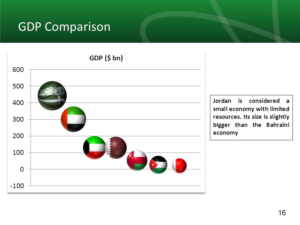 17 GDP Per Capita No need to comment, the difference is quite obvious