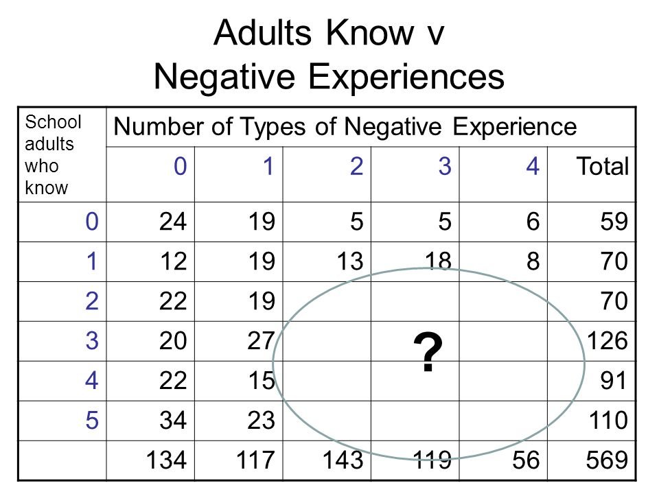 Adults Know v Negative Experiences School adults who know Number of Types of Negative Experience 01234Total 0241955659 112191318870 2221970 32027126 4221591 53423110 13411714311956569