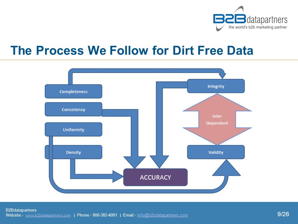 The Process We Follow for Dirt Free Data B2Bdatapartners Website:- www.b2bdatapartners.com | Phone:- 800-382-4081 | Email:- info@b2bdatapartners.comwww.b2bdatapartners.cominfo@b2bdatapartners.com 9/26