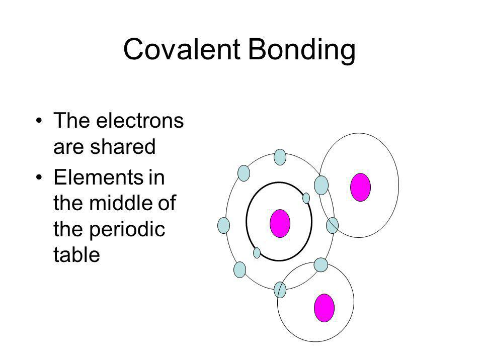 Ionic Bonding An electron is transferred Na F