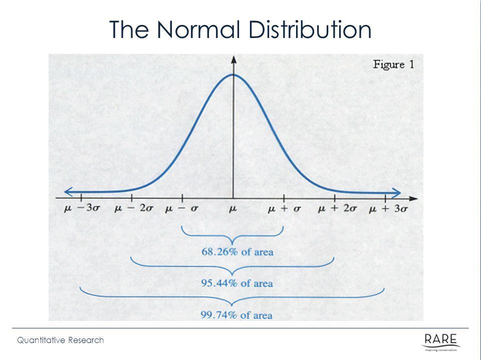 Quantitative Research The Normal Distribution