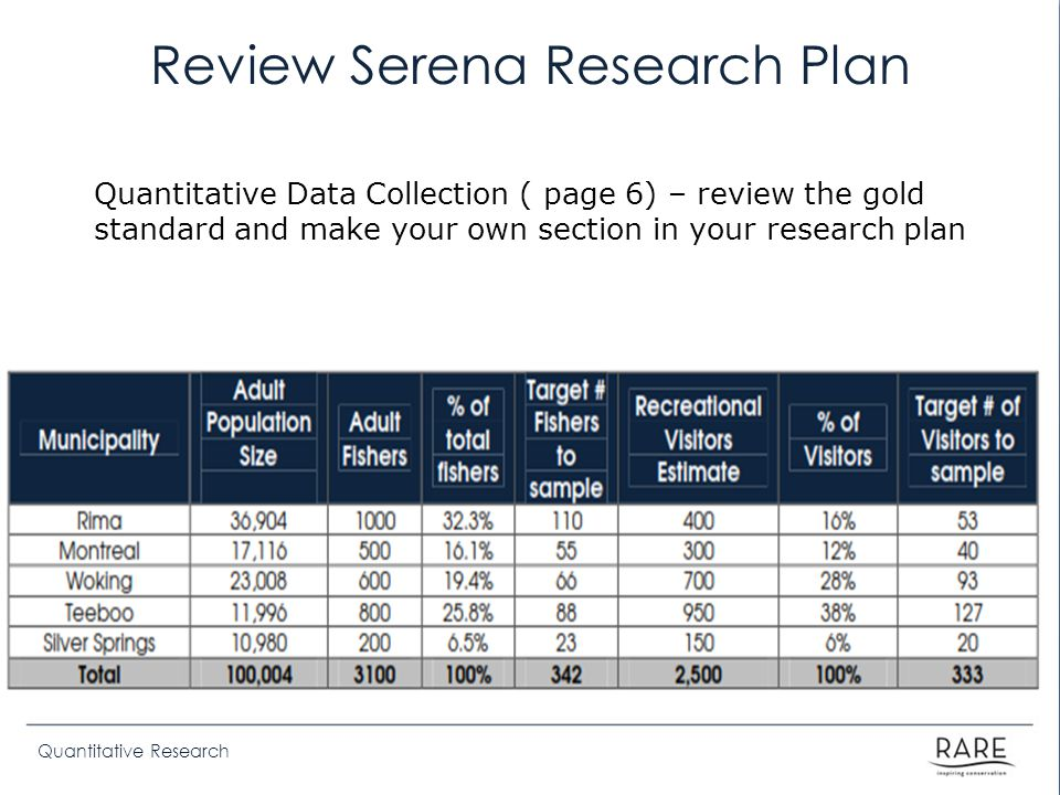 Review Serena Research Plan Quantitative Data Collection ( page 6) – review the gold standard and make your own section in your research plan