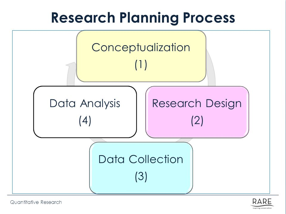 Quantitative Research Research Planning Process Conceptualization (1) Research Design (2) Data Collection (3) Data Analysis (4)