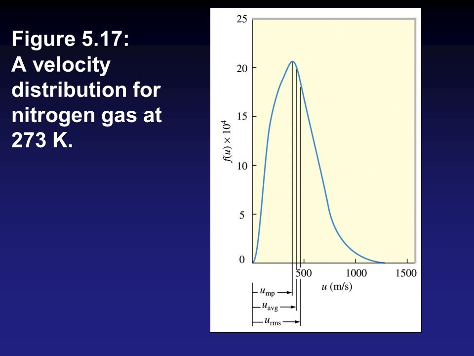 Figure 5.17: A velocity distribution for nitrogen gas at 273 K.