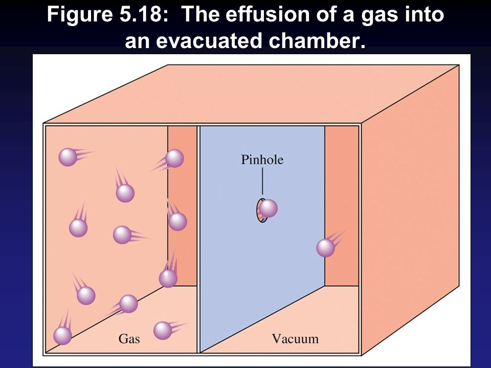 Figure 5.18: The effusion of a gas into an evacuated chamber.