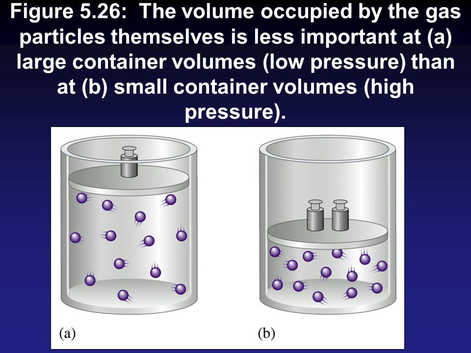 Figure 5.26: The volume occupied by the gas particles themselves is less important at (a) large container volumes (low pressure) than at (b) small con