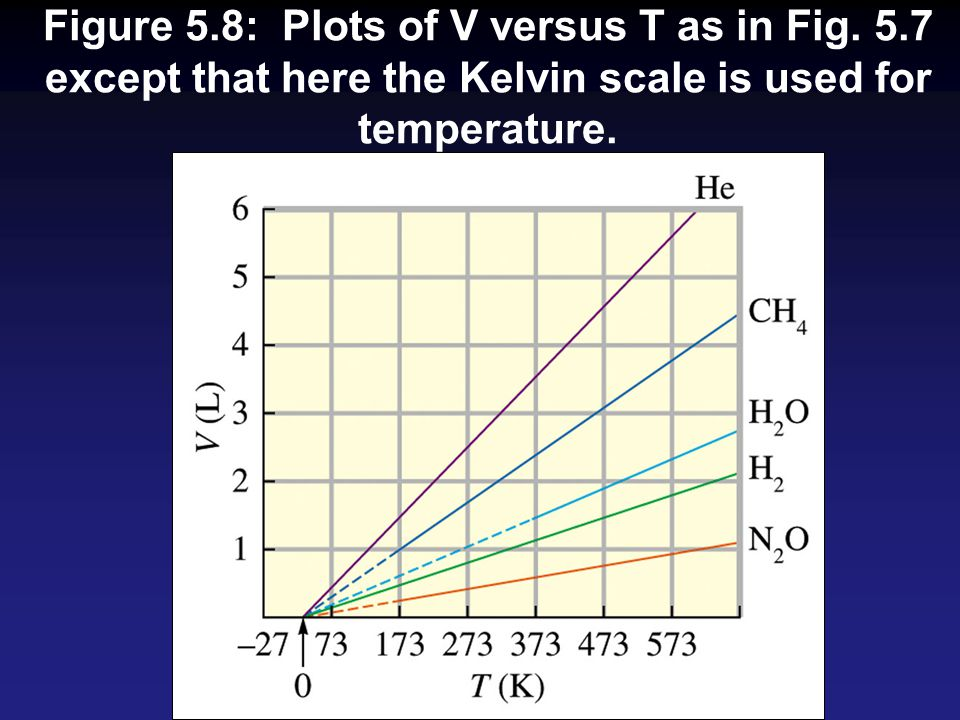 Figure 5.8: Plots of V versus T as in Fig. 5.7 except that here the Kelvin scale is used for temperature.