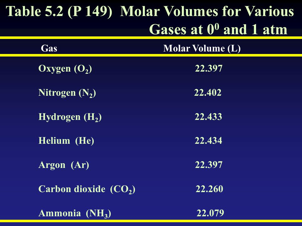 Table 5.2 (P 149) Molar Volumes for Various Gases at 0 0 and 1 atm Gas Molar Volume (L) Oxygen (O 2 ) 22.397 Nitrogen (N 2 ) 22.402 Hydrogen (H 2 ) 22