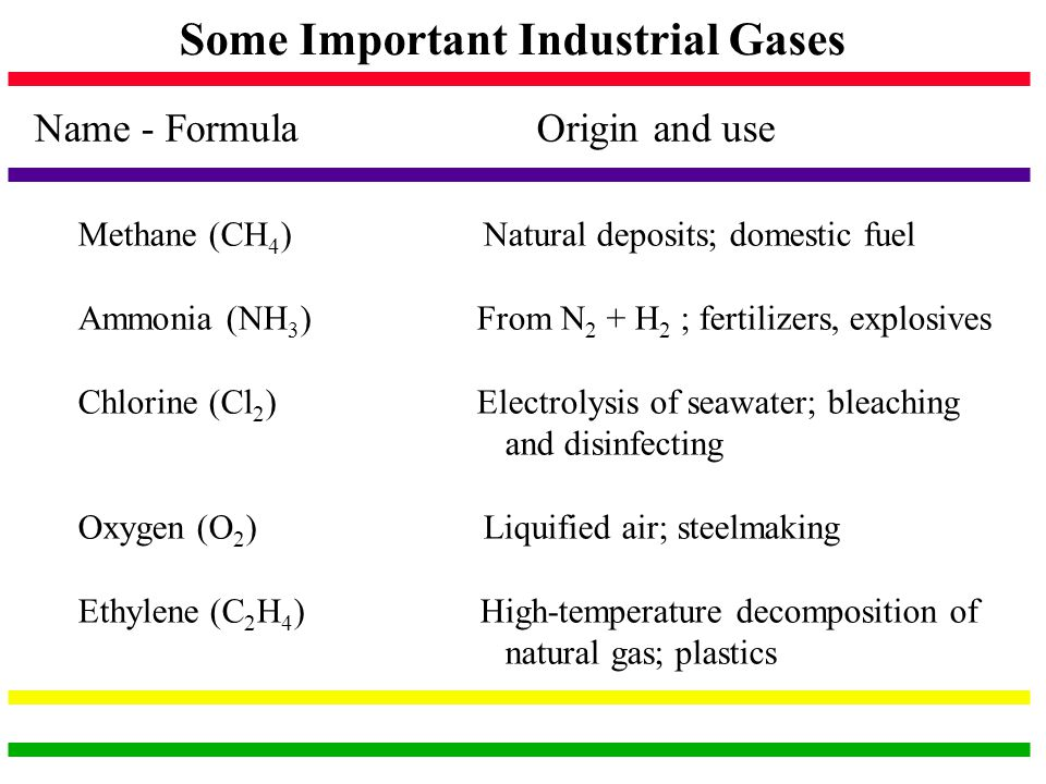 Some Important Industrial Gases Name - Formula Origin and use Methane (CH 4 ) Natural deposits; domestic fuel Ammonia (NH 3 ) From N 2 + H 2 ; fertili