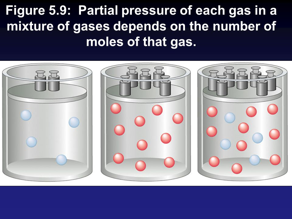 Figure 5.9: Partial pressure of each gas in a mixture of gases depends on the number of moles of that gas.