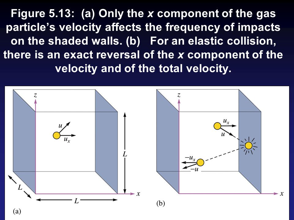 Figure 5.13: (a) Only the x component of the gas particles velocity affects the frequency of impacts on the shaded walls. (b) For an elastic collision
