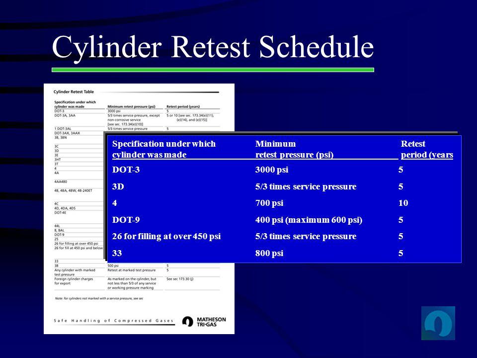 Cylinder Retest Schedule Specification under which Minimum Retest cylinder was maderetest pressure (psi) period (years DOT-33000 psi5 3D5/3 times serv