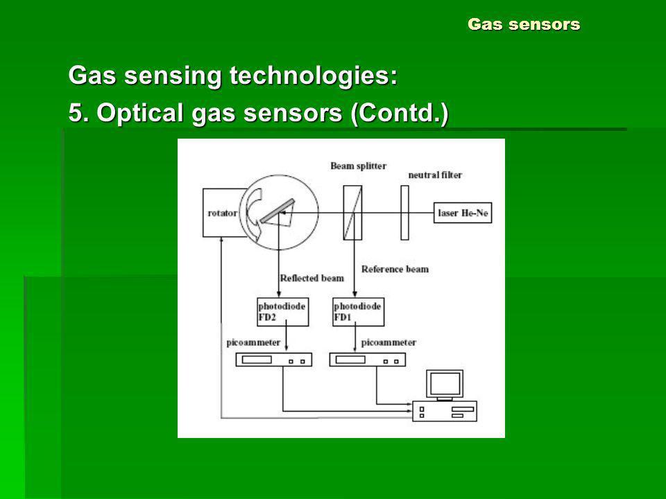 Gas sensors Gas sensing technologies: 5. Optical gas sensors (Contd.)