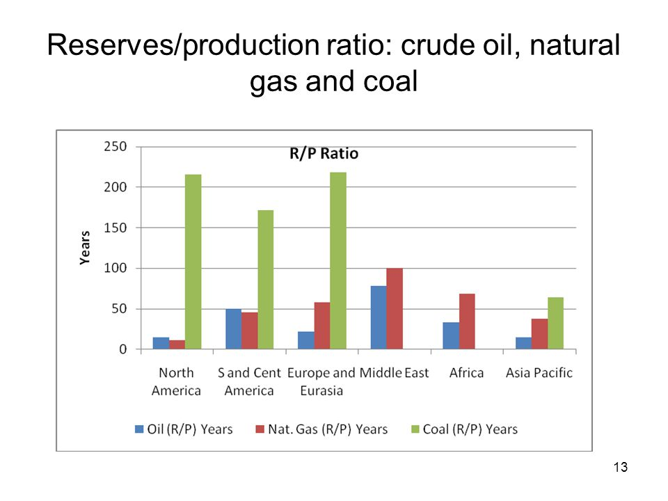 Reserves/production ratio: crude oil, natural gas and coal 13
