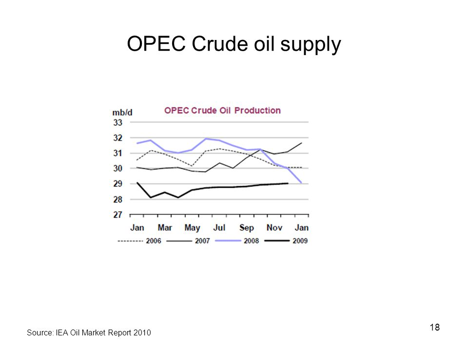 OPEC Crude oil supply 18 Source: IEA Oil Market Report 2010
