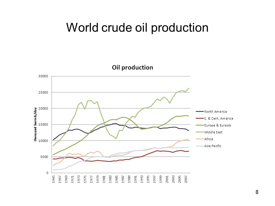 World crude oil production 8
