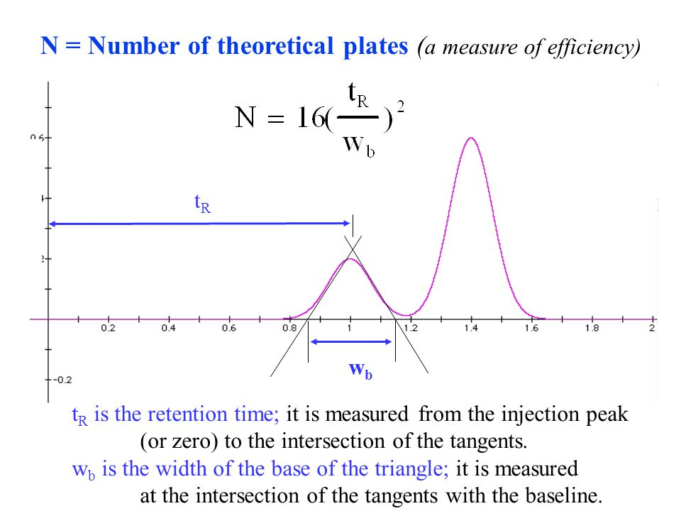 wbwb tRtR N = Number of theoretical plates ( a measure of efficiency) t R is the retention time; it is measured from the injection peak (or zero) to t