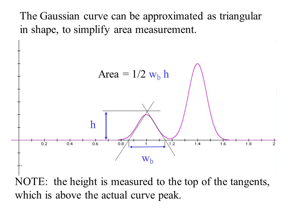 wbwb h Area = 1/2 w b h The Gaussian curve can be approximated as triangular in shape, to simplify area measurement. NOTE: the height is measured to t