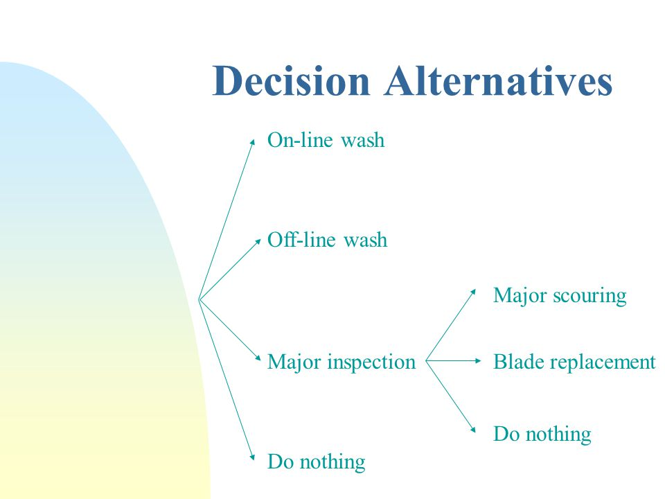 Decision Alternatives Blade replacement Major scouring Do nothing On-line wash Do nothing Off-line wash Major inspection