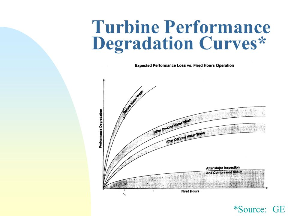 Turbine Performance Degradation Curves* *Source: GE