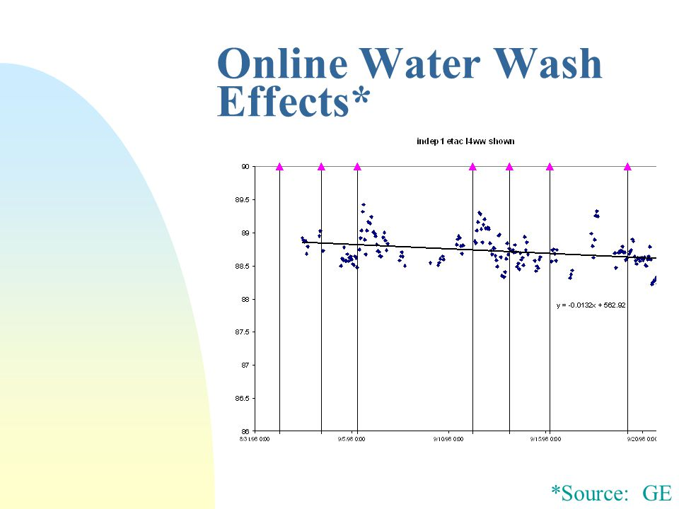 Online Water Wash Effects* *Source: GE