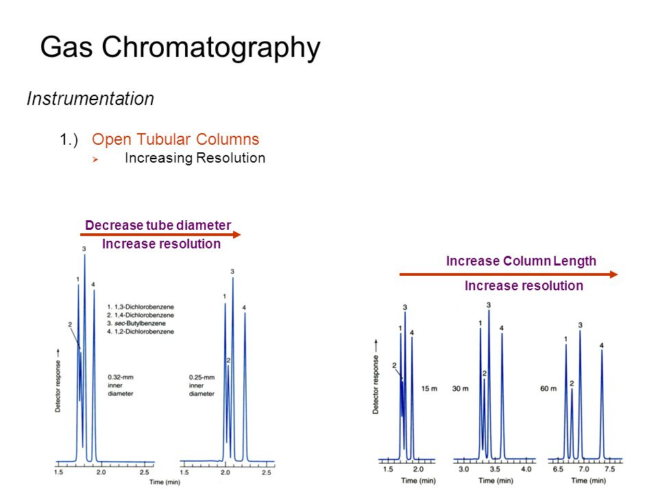 Gas Chromatography Increase Stationary Phase Thickness Increase resolution of early eluting compounds Also, increase in capacity factor and reduce peak tailing But also decreases stability of stationary phase Instrumentation 1.)Open Tubular Columns Increasing Resolution